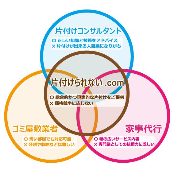 katazuke_OL